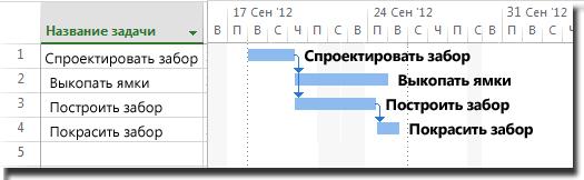 Добавление названий задач к отрезку диаграммы Ганта