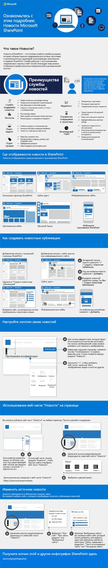 Инфографика новостей SharePoint
