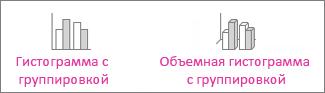 Гистограмма с группировкой и объемная гистограмма с группировкой