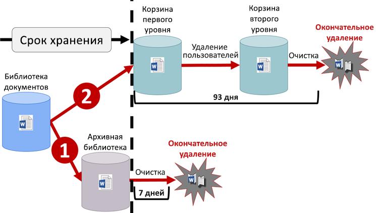 Схема, иллюстрирующая логику хранения содержимого в SharePoint и OneDrive