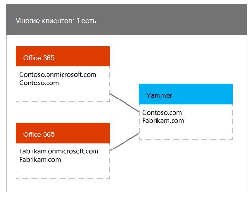 Несколько клиентов Office 365, сопоставленных с одной сетью Yammer