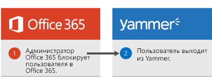 Администратор Office365 блокирует пользователя в Office365, и пользователь выходит из Yammer.