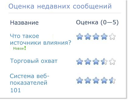 Оценки для блога