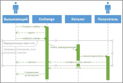 Условия последовательностей UML