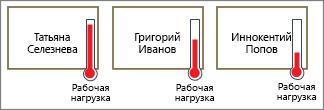 Фигуры с термометрами, показывающими рабочую нагрузку