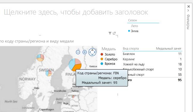 Срезы, таблицы и карты в Power View являются интерактивными элементами