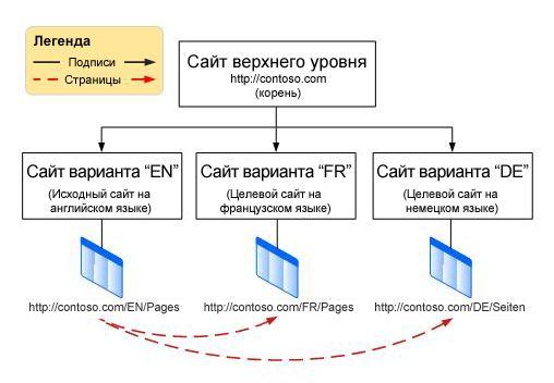Иерархия с корневым сайтом и тремя вариантами (английским, французским и немецким) под ним