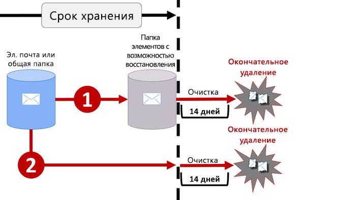 Схема, иллюстрирующая логику хранения содержимого электронной почты и общедоступных папок