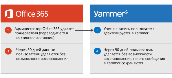 Схема, на которой показано, что когда администратор Office365 удаляет пользователя, происходит отключение пользователя в Yammer. Спустя 30дней данные пользователя удаляются из Office365, а через 90дней они окончательно удаляются из Yammer. При этом сообщения пользователя сохраняются.