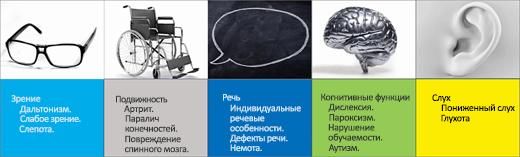 Снимок экрана: сценарии использования специальных возможностей: зрение, двигательные возможности, речь, восприятие, слух