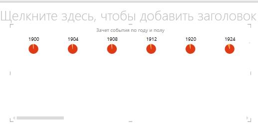 Горизонтальные однотипные диаграммы в Power View