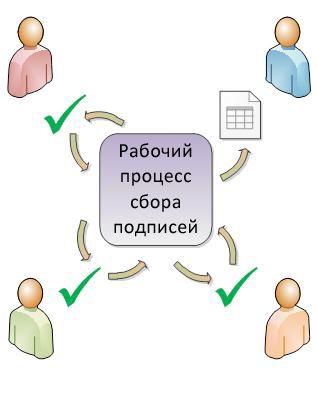 Иллюстрация маршрутизации в рабочем процессе