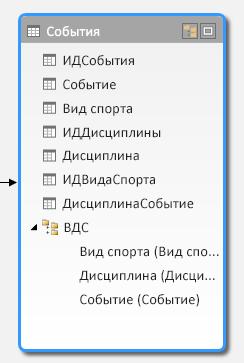 Иерархия, показанная в представлении схемы PowerPivot