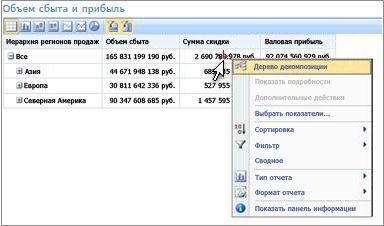 Система показателей PerformancePoint с контекстным меню