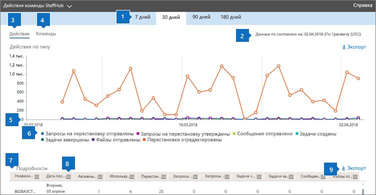 Отчеты о работе с Office 365 — действия в StaffHub Teams