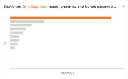 График, показывающий, что расходы отдела заработной платы значительно выше