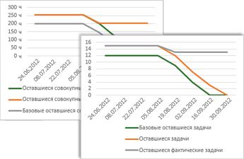Образец диаграммы о выработке, на которой показаны базовая, остаточная и фактическая остаточная задачи