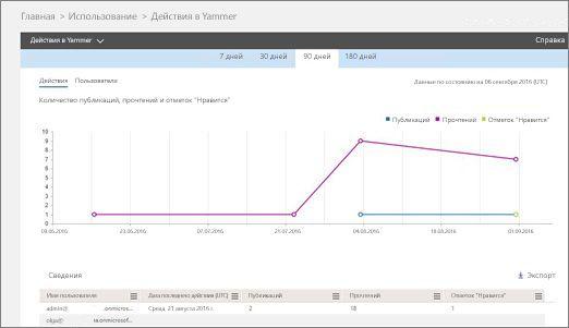 Снимок экрана: отчет о действиях в Yammer, в котором показаны график активности и таблица сведений о пользователях