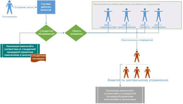 Схема стратегии управления, показывающая, как пользователь отправляет запрос, который пересылается управляющему комитету на рассмотрение и утверждение