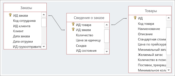 Снимок экрана: связи между тремя таблицами в базе данных