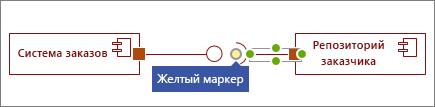 "Желтый маркер на фигуре ""Обязательный интерфейс"""