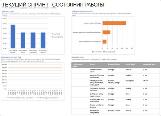 """Снимок экрана: отчет """"Текущий спринт — Состояние трудозатрат"""" в Project"""
