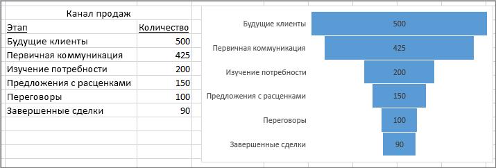 Воронкообразная диаграмма, представляющая канал продаж; этапы указаны в первом столбце, значения— во втором