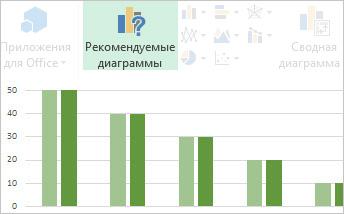 Рекомендуемые диаграммы