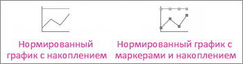 Нормированный график с накоплением и нормированный график с накоплением с маркерами