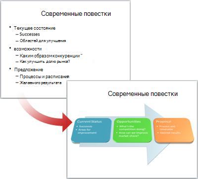 Обычный слайд, преобразованный в графический элемент SmartArt