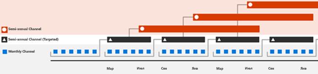 Частота выпусков Office 365