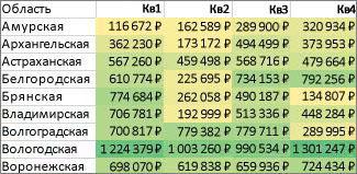 Форматирование всех ячеек с использованием двухцветной шкалы