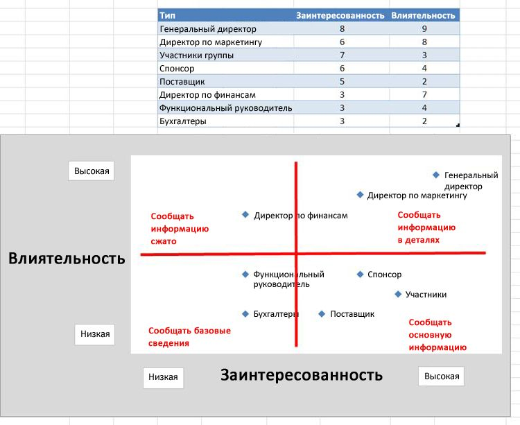 Картинка с изображением схемы влияния в Excel