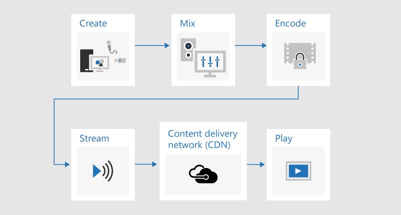 Блок-схема, на которой показано, как выполняется трансляция содержимого, в котором разрабатывается, используется смешанный, закодированный, потоковый, передается через сеть доставки содержимого (CDN), а затем воспроизводится.