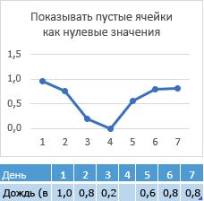 Отсутствуют данные в ячейке день 4, соответствующей строке диаграммы отображением нулевой точке