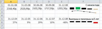 Спарклайн в примере Excel