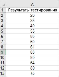 Данные, использованные для создания образца гистограммы выше