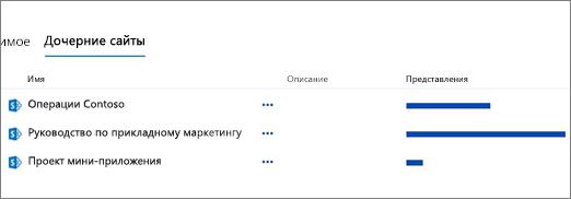 """Раздел """"Дочерние сайты"""" на странице """"Контент сайта"""""""