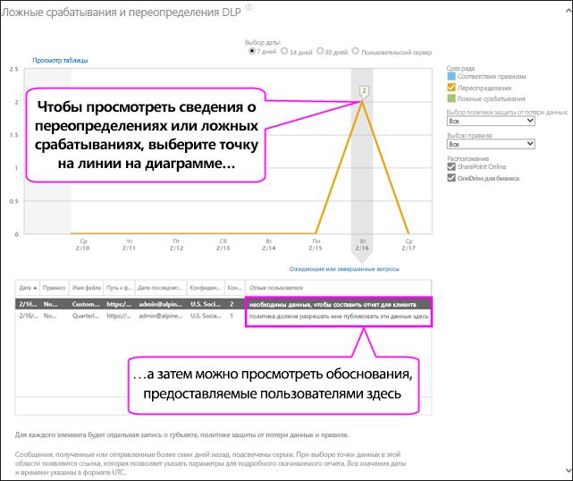Ложные срабатывания DLP и отчет о переопределениях с текстом объяснения пользователя