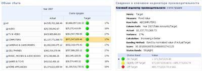 Система показателей PerformancePoint и соответствующий отчет о ключевом индикаторе производительности