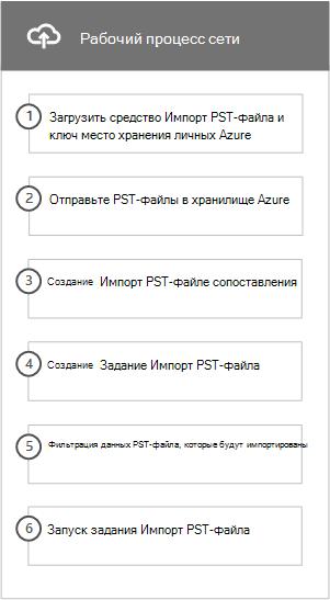 Рабочий процесс сети отправка действия, чтобы импортировать PST-файлов в Office 365