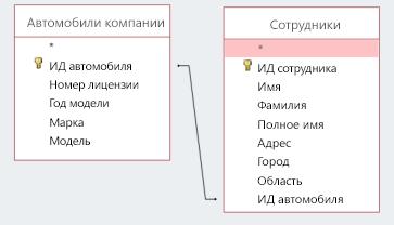 """Снимок экрана: две таблицы с полем """"Код автомобиля"""""""