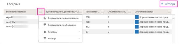 Используйте фильтр для сортировки списка пользователей.