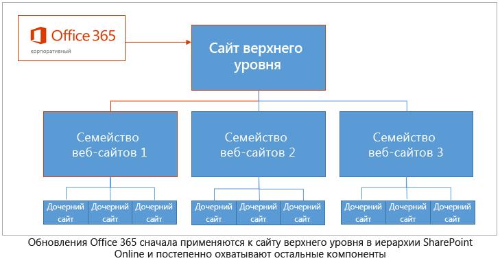 Иерархия обновления Office 365: обновления сначала применяются к сайту верхнего уровня и постепенно охватывают остальные компоненты