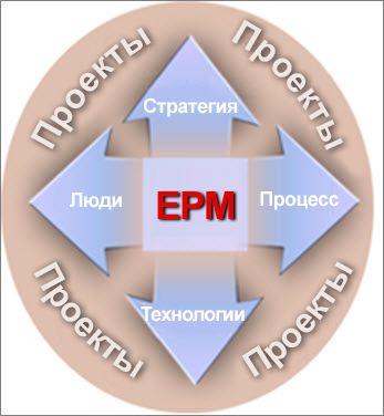 Решение EPM должно охватывать стратегии, людей, процессы и технологии