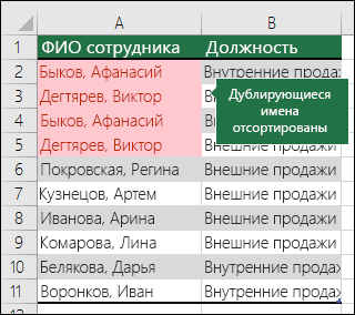 Условное форматирование с повторяющимися значениями, отсортированными в верхней части списка