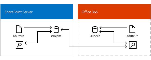 Иллюстрация, на которой показан центр поиска Office365, который получает результаты из индекса поиска в Office365 и индекса поиска в SharePoint Server.