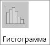 Гистограмма на диаграмме подтипов гистограммы
