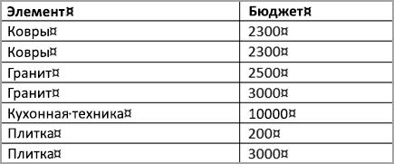 Отсортированная таблица