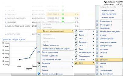 Меню ''Детализация до'' на графике PerformancePoint